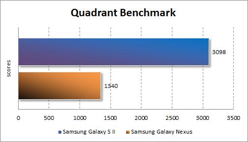 Производительность Samsung Galaxy Nexus в Quadrant Standard