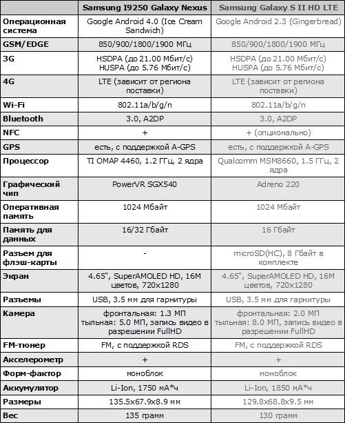 Характеристики Samsung Galaxy Nexus и Samsung Galaxy S II HD LTE