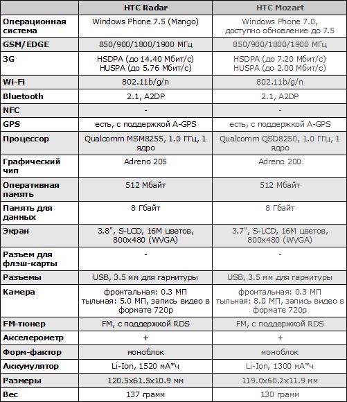 Характеристики HTC Radar и HTC Mozart