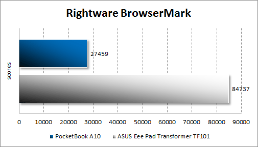 Производительность PocketBook A10 в RightWare BrowserMark