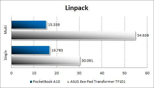 Производительность PocketBook A10 в Linpack