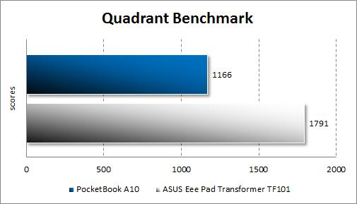 Производительность PocketBook A10 в Quadrant Standard