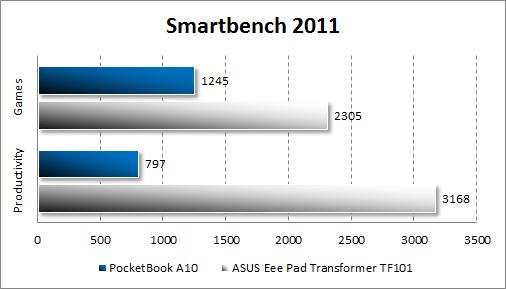 Производительность PocketBook A10 в Smartbench 2011
