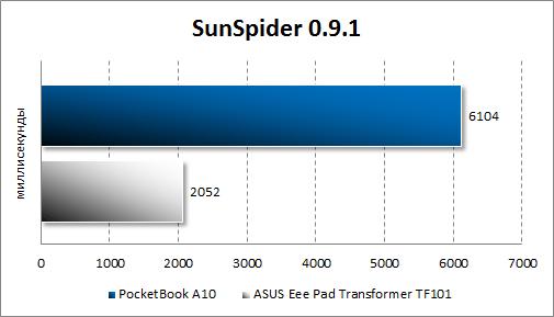 Производительность PocketBook A10 в SunSpider