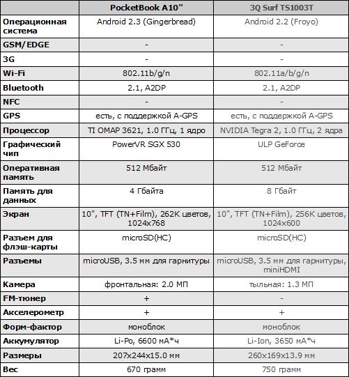 Характеристики PocketBook A10 и 3Q Surf TS1003T