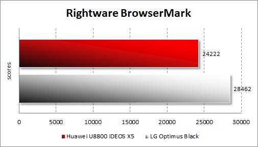 Производительность Huawei U8800 IDEOS X5 в RightWare BrowserMark