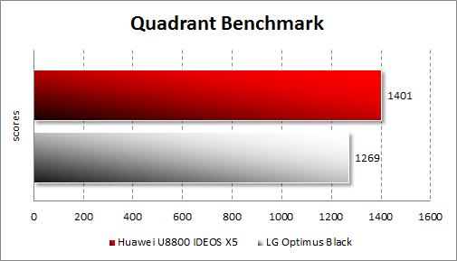 Производительность Huawei U8800 IDEOS X5 в Quadrant Standard