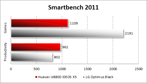 Производительность Huawei U8800 IDEOS X5 в Smartbench 2011