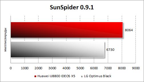 Производительность Huawei U8800 IDEOS X5 в SunSpider