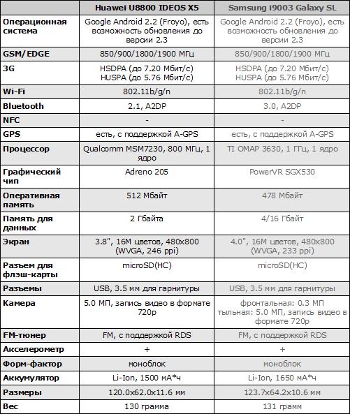 Характеристики Huawei U8800 IDEOS X5 и Samsung i9003 Galaxy SL