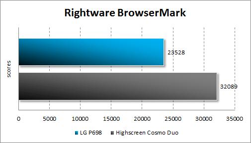 Производительность LG Optimus Net Dual P698 в RightWare BrowserMark