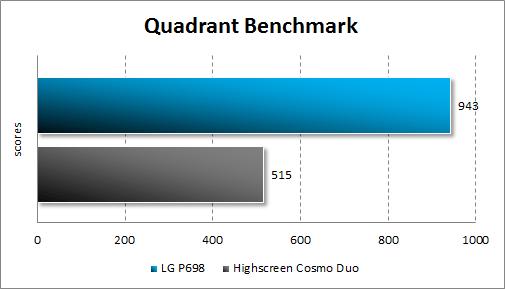 Производительность LG Optimus Net Dual P698 в Quadrant Standard