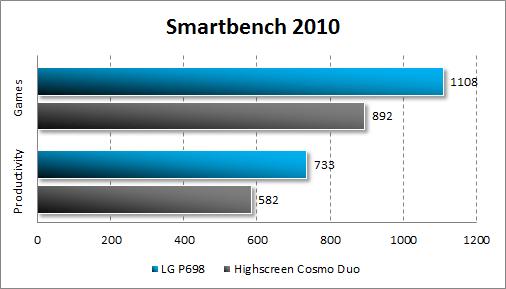 Производительность LG Optimus Net Dual P698 в Smartbench 2010