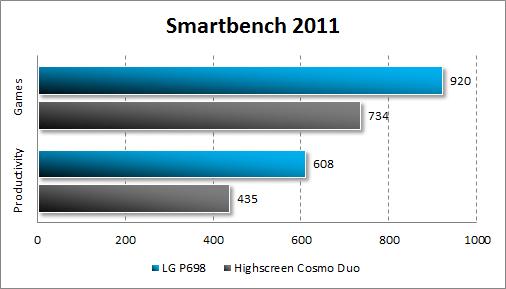 Производительность LG Optimus Net Dual P698 в Smartbench 2011