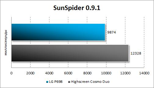 Производительность LG Optimus Net Dual P698 в SunSpider