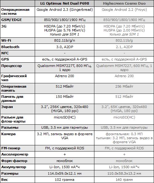 Характеристики LG Optimus Net Dual P698 и Highscreen Cosmo Duo