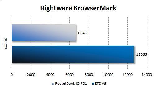 Производительность PocketBook IQ 701 в RightWare BrowserMark