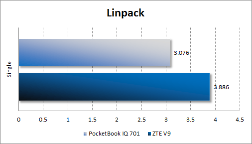 Производительность PocketBook IQ 701 в Linpack
