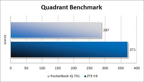 Производительность PocketBook IQ 701 в Quadrant Standard