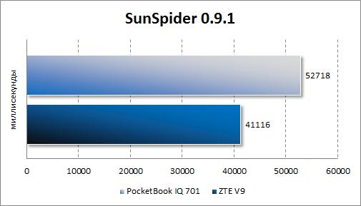 Производительность PocketBook IQ 701 в SunSpider