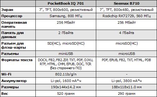 Характеристики Seemax B710 и PocketBook IQ 701