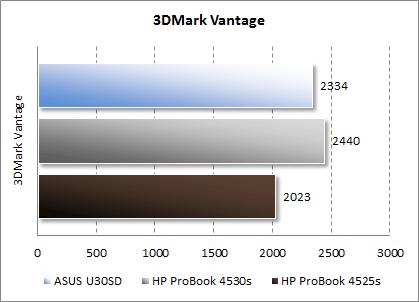 Результаты HP ProBook 4525s в 3DMark Vantage