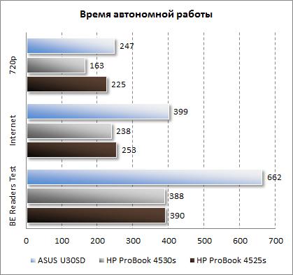 Результаты HP ProBook 4525s в плане времени автономной работы