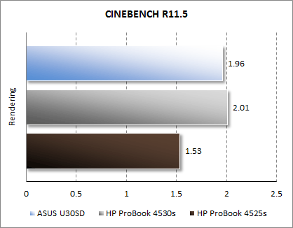 Результаты HP ProBook 4525s в CINEBENCH