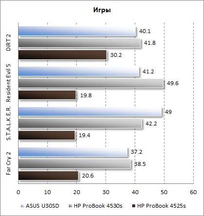 Результаты HP ProBook 4525s в играх