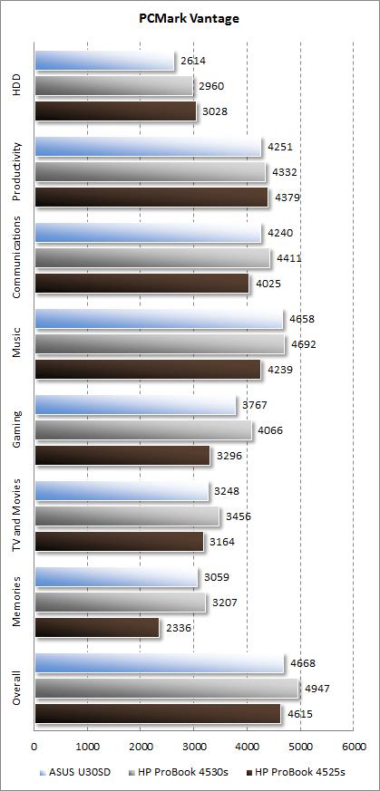 Результаты HP ProBook 4525s в PCMark Vantage