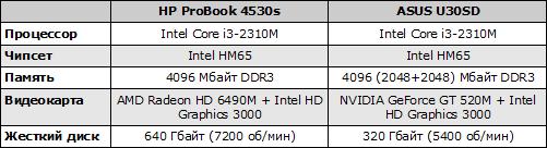 Характеристики HP ProBook 4530s и ASUS U30SD