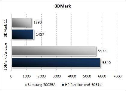 Результаты Samsung 700Z5A в 3DMark Vantage