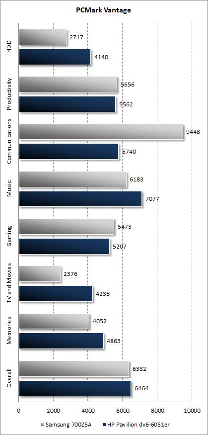 Результаты Samsung 700Z5A в PCMark Vantage
