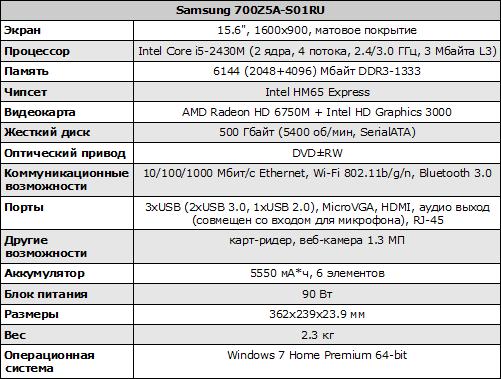 Характеристики Samsung 700Z5A-S01RU