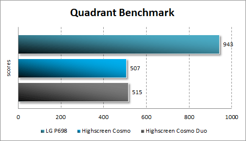 Производительность Highscreen Cosmo и Cosmo Duo в Quadrant Standard