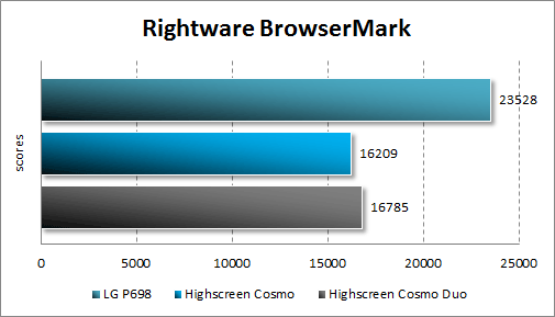 Производительность Highscreen Cosmo и Cosmo Duo в RightWare BrowserMark