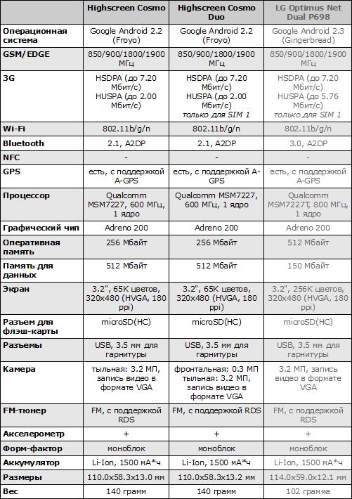 Характеристики LG P698, Highscreen Cosmo и Cosmo Duo