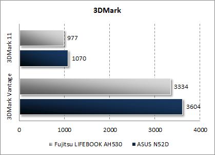 Результаты ASUS N52D в 3DMark Vantage