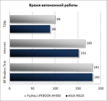 Результаты ASUS N52D в плане времени автономной работы