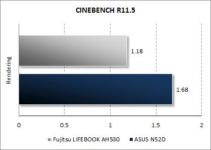 Результаты ASUS N52D в CINEBENCH