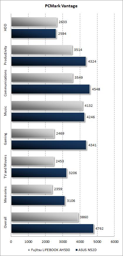 Результаты ASUS N52D в PCMark Vantage