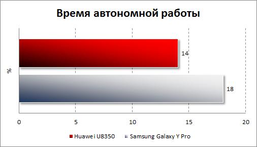 Результаты тестирования автономности Samsung Galaxy Y Pro и Huawei U8350