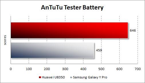 Результаты тестирования автономности Samsung Galaxy Y Pro и Huawei U8350 в AnTuTu Tester