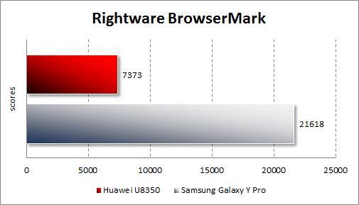 Результаты тестирования Samsung Galaxy Y Pro и Huawei U8350 в Rightware Browsermark