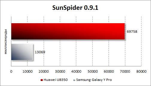 Результаты тестирования Samsung Galaxy Y Pro и Huawei U8350 в SunSpider