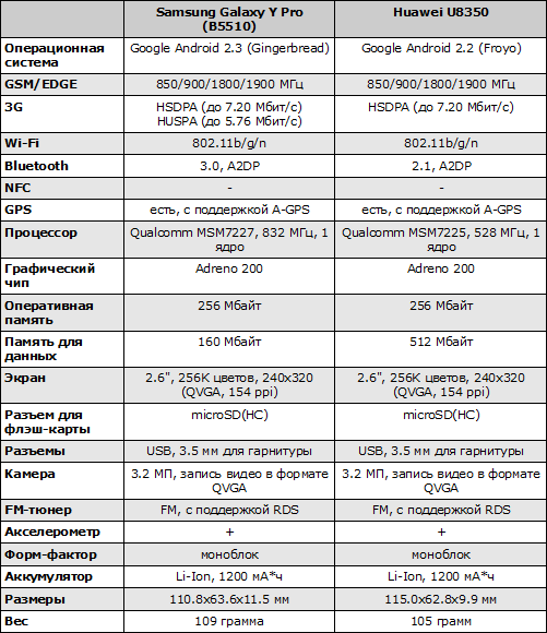 Характеристики Samsung Galaxy Y Pro и Huawei U8350
