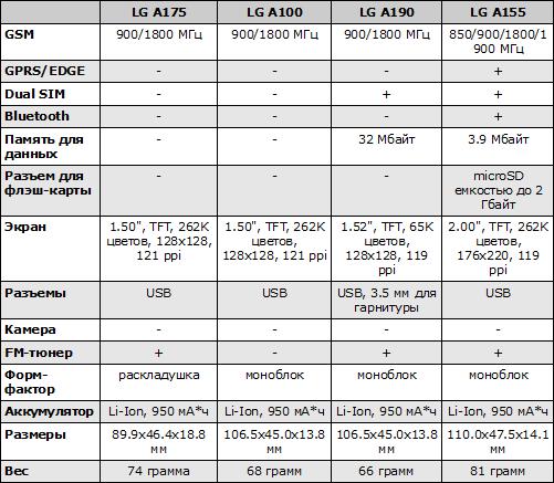 Характеристики LG A100, A155, A175, A190