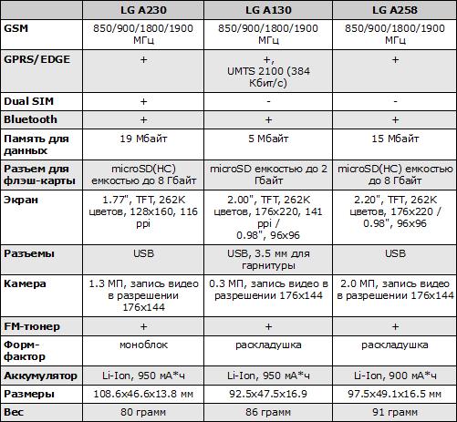 Характеристики LG A230, A130, A258