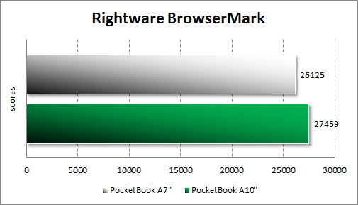 Тестирование PocketBook A7 в RightWare BrowserMark