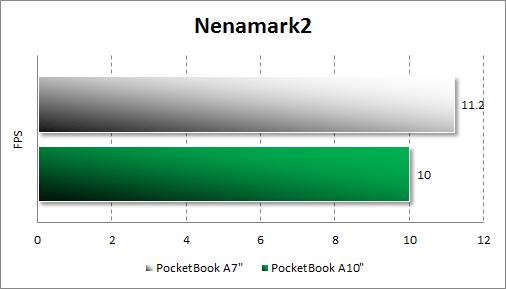 Тестирование PocketBook A7 в Nenamark2